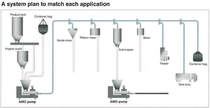AMO packing line with AMO pump