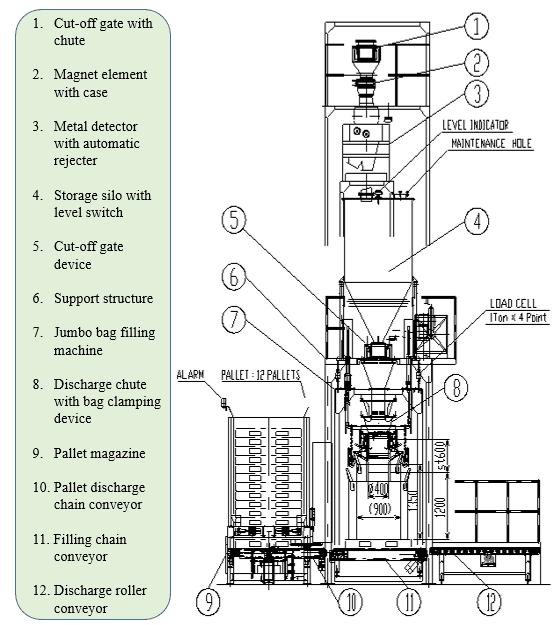 NKT's jumbo bag filling machine with description of each equipment